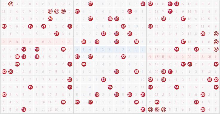 彩票之家双色球红球012路走势图
