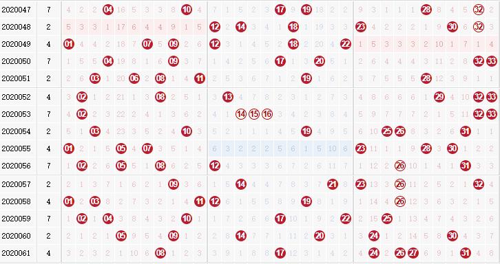 第2020062双色球专家死若夏花红球杀码分析:杀复码08 17