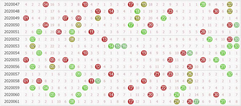 专家诸葛孔明双色球第2020062期红球分析:大号继续走热