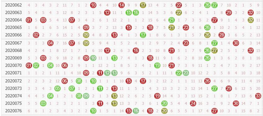 专家诸葛孔明双色球第2020077期红球分析:奇数号码回补