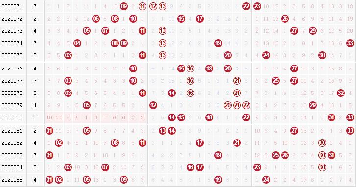 第2020086双色球专家死若夏花红球杀码分析:杀复码19 24