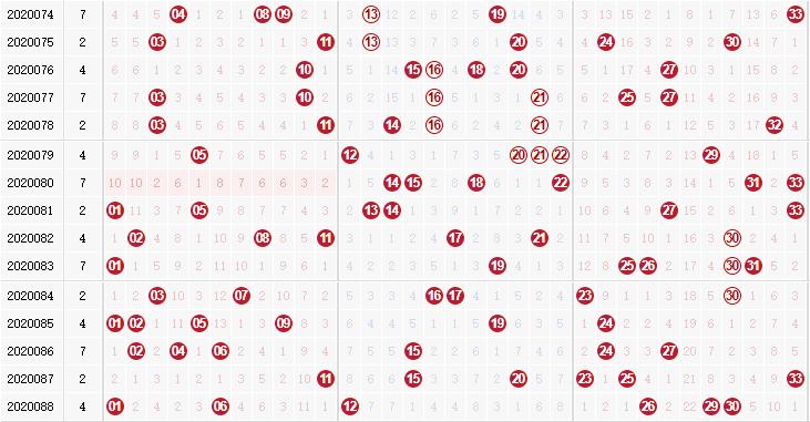 第2020089双色球专家死若夏花红球杀码分析:杀复码19 24