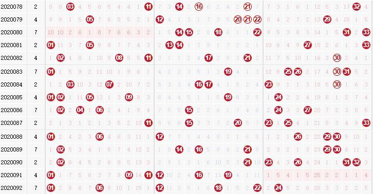专家死若夏花双色球第2020093期红球分析跨度:小振幅