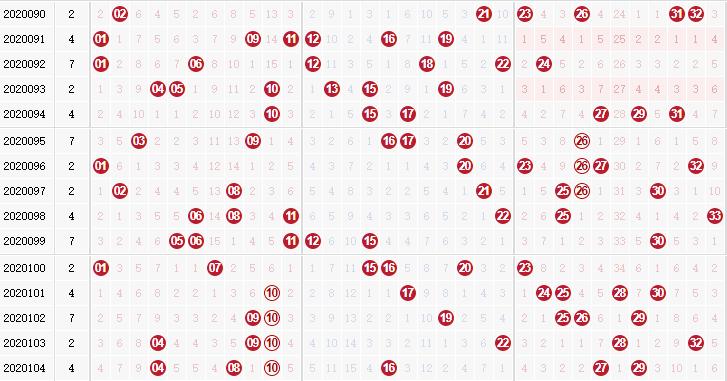 第2020105双色球专家死若夏花红球杀码分析:杀1尾的01 11 21 31