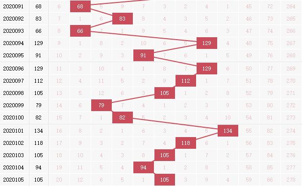 玉玲珑分析双色球第2020106期红球和值:看好小和尾