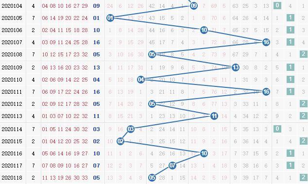 第2020119期凌虚子双色球蓝球012路分析:主看1路号码