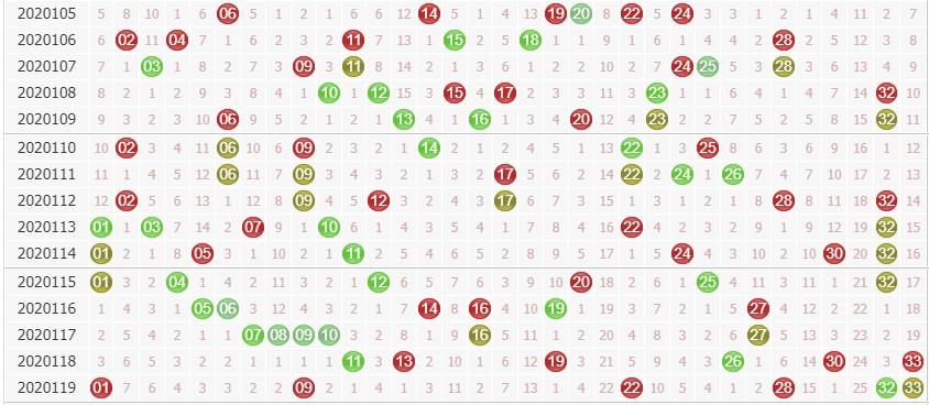 第2020120期双色球专家诸葛孔明分析:看好小码表现