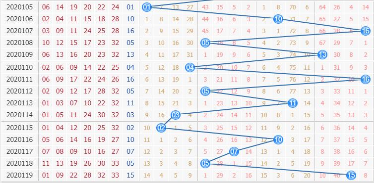 专家栋栋团队第2020120期双色球蓝球分析:防0路号