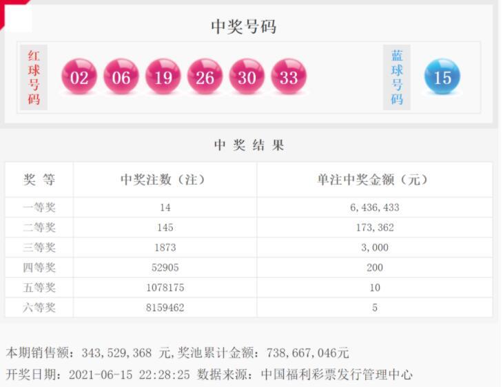 双色球第2021066期:头奖14注643万,奖池7.38亿