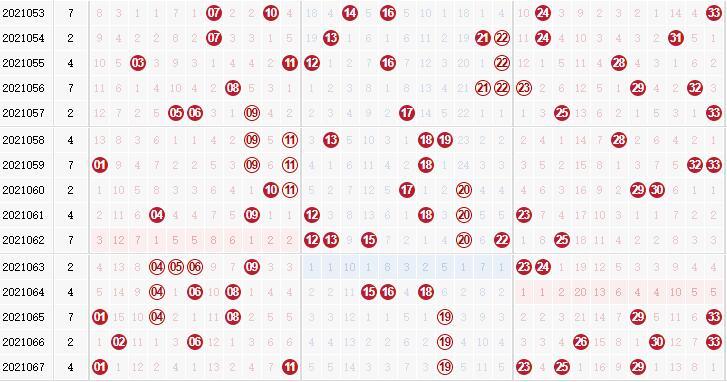 第2021068双色球专家死若夏花红球杀码分析:杀冷号10 27 32