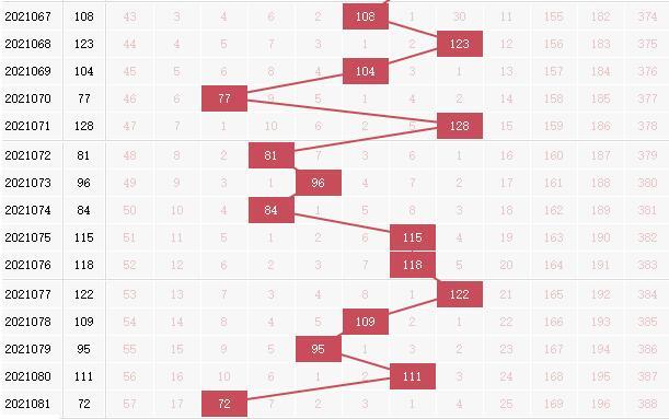 彩票之家双色球红球和值走势图