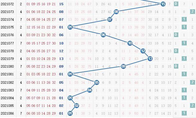 彩之家双色球蓝球012路走势图