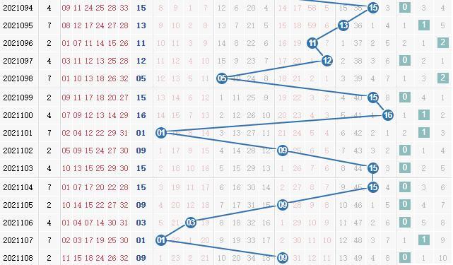 第2021109期凌虚子双色球蓝球012路分析:看好1路号码
