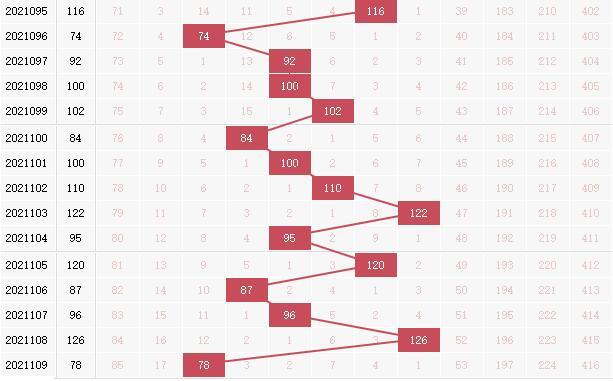 玉玲珑分析双色球第2021110期红球和值:看大和尾