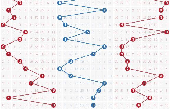 藍色妖姬第2020022期排列三分析預測:百位參考號碼6