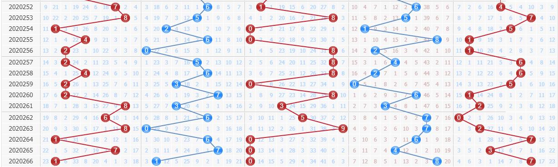 排列五专家百晓生第2020267期预测:第五位杀2