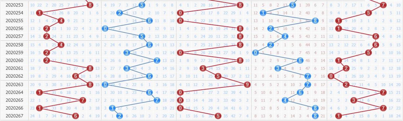 第2020268期排列五专家百晓生预测号码:看0路和值