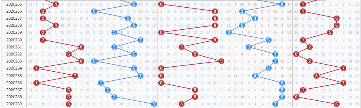 百晓生预测排列五第2020270期:第三位反弹走势较少