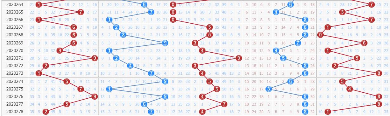 百晓生预测排列五第2020279期:第三位防守热码点位