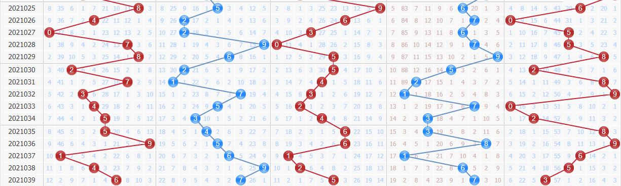 第2021040期排列五浪淘沙推荐:连码继续出2组
