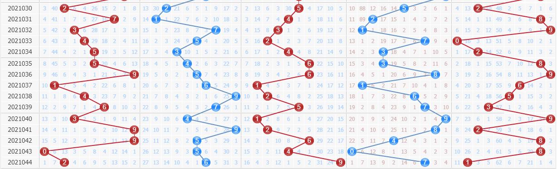 第2021045期排列五专家百晓生预测号码:和值上升