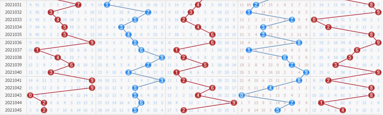 百晓生预测排列五第2021046期:第五位下降到低段