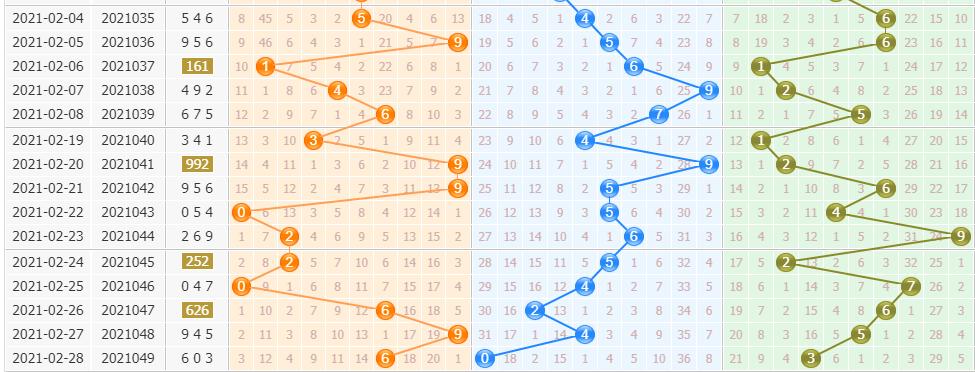 排列三黄石公第2021050期预测分析:防重复跨度