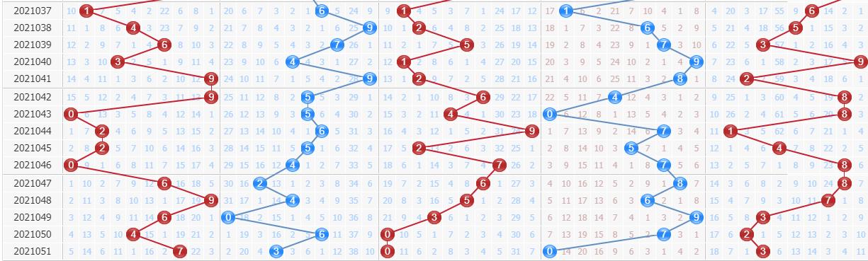第2021052期排列五专家百晓生预测号码:冷号强势