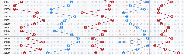 彩票之家排列5基本走势图