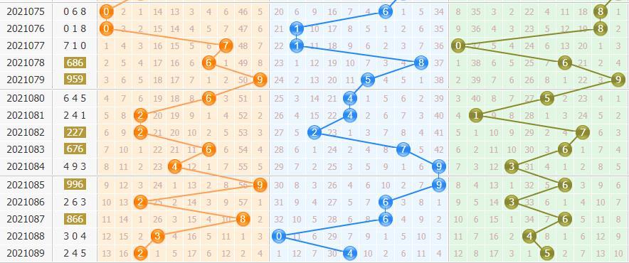 彩票之家排列3基本走势图