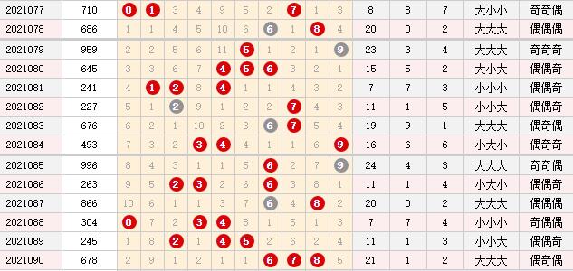 彩票之家排列三综合走势图