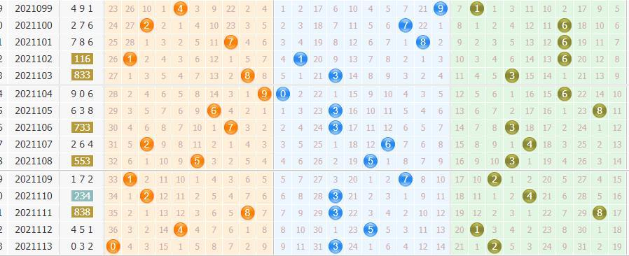 今日专家清秋居士排列三第2021114期预测:和值看第二区