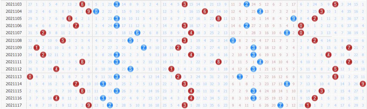 第2021118期排列三黄石公专家分析预测:奇数热出