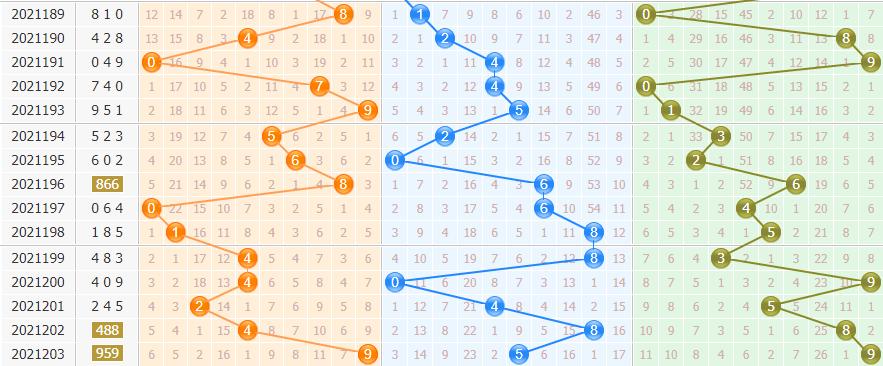 彩之家排列三走势图