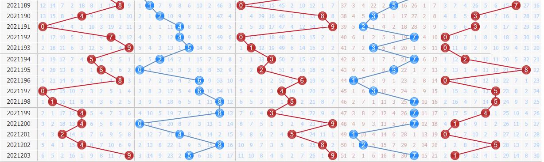 彩之家排列五综合走势图