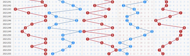 彩之家排列五基本走势图