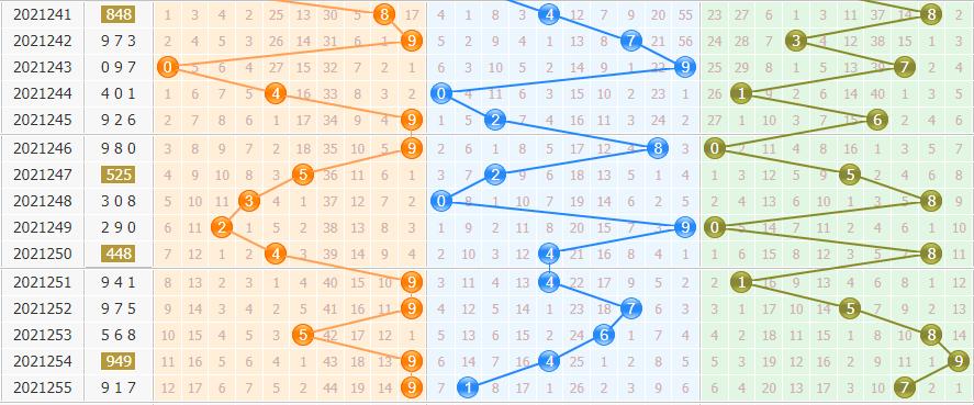 彩之家排列三基本走势图