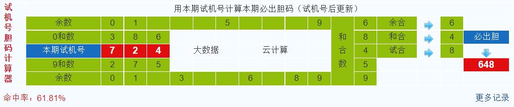 排列三第2021275期试机号后鬼谷子预测分析