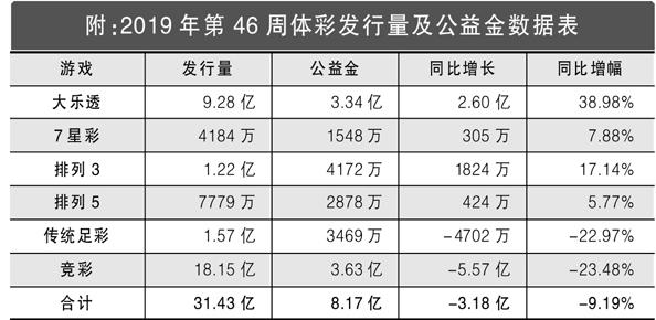 2019年第46周體彩發行量及公益數據表
