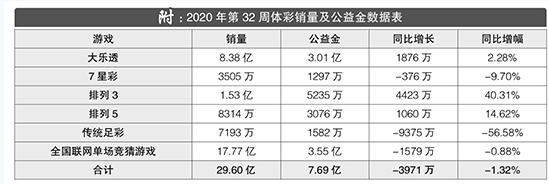 2020年第32周体彩回顾:单周筹集公益金7.69亿