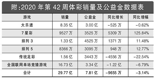 2020年第42周体彩回顾:单周筹集公益金7.81亿