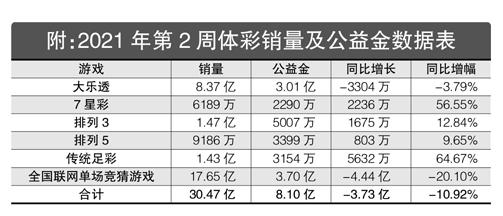 2021年第2周彩市回顾:7星彩奖池超1.36亿