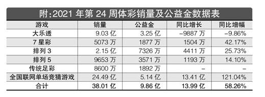 2021年第24周体彩回顾:单周筹集公益金9.86亿